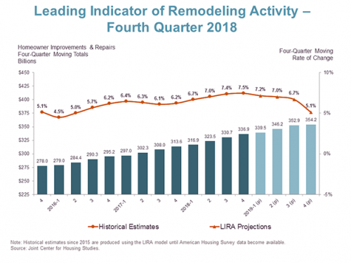 Graph on Remodeling Activity Q4 2018