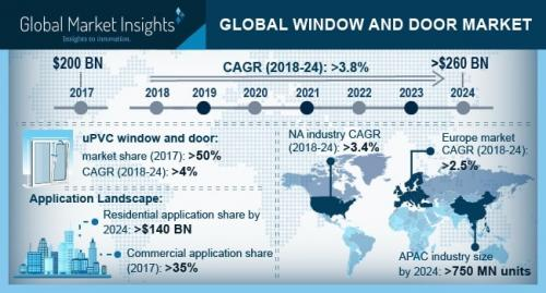 New Research Global Window And Door Markets To Hit 260