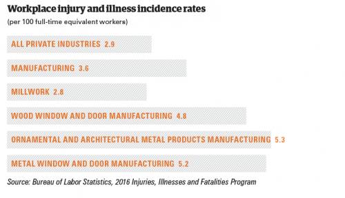 Workplace injury and illness incidence rates