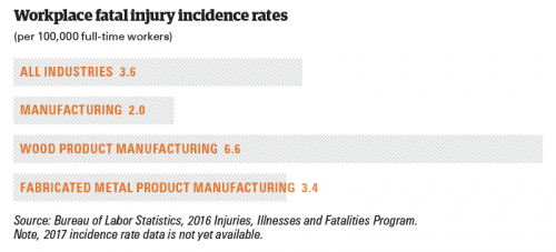Workplace fatal injury incidence rates
