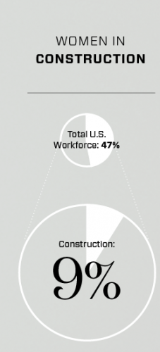 Women in construction statistic