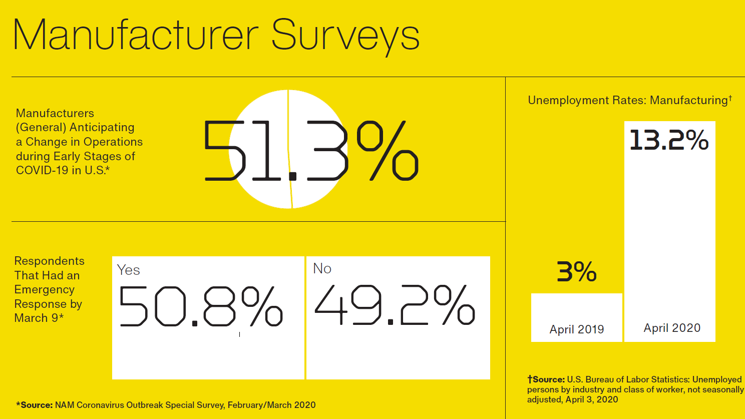 Top manufacturers report statistics