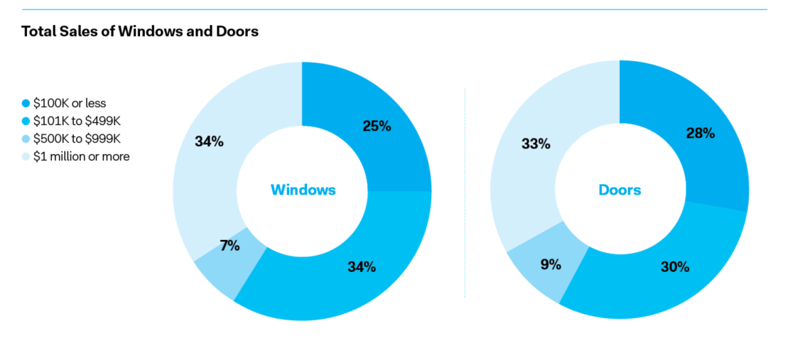 Total sales of windows and doors