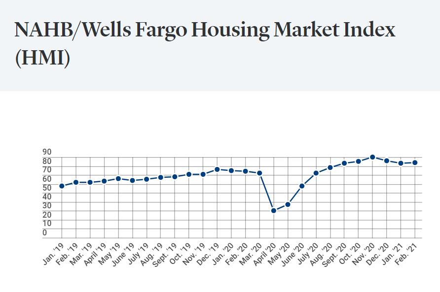 Builder Sentiment Falls Amid Higher Material Costs, Interest Rates