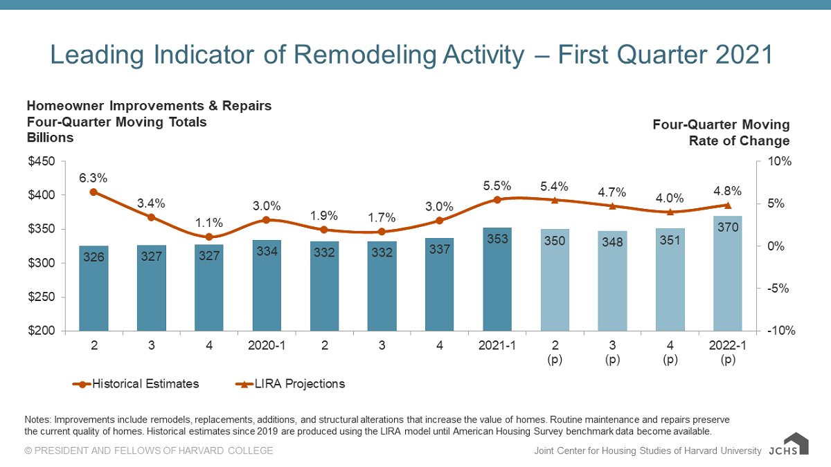 Remodeling Upturn To Continue Into 2022, Says Harvard
